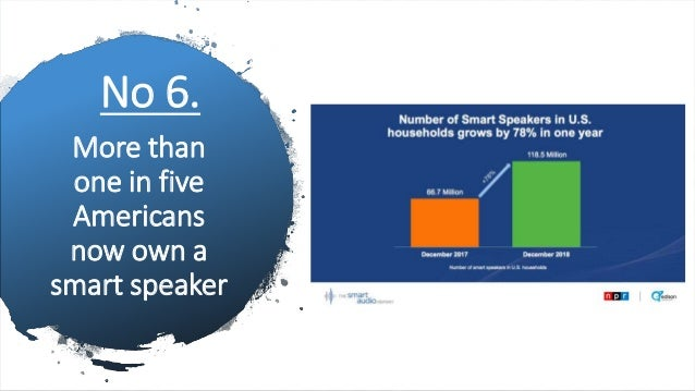 More than one in five Americans now own a smart speaker No 6.
