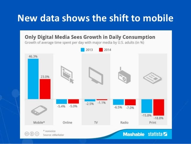 fd331e674b92 Declining circulations 3 New data shows the shift to mobile ...