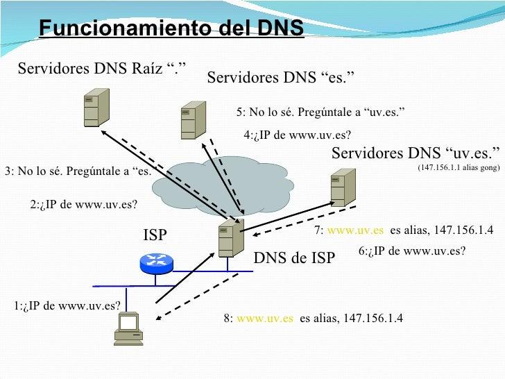 """Funcionamiento del DNS ISP DNS de ISP Servidores DNS Raíz """"."""" Servidores DNS """"es."""" Servidores DNS """"uv.es."""" (147.156.1.1 al..."""