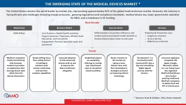 Medical device market emerging technologies and what to for 18w140 butterfield road oakbrook terrace il