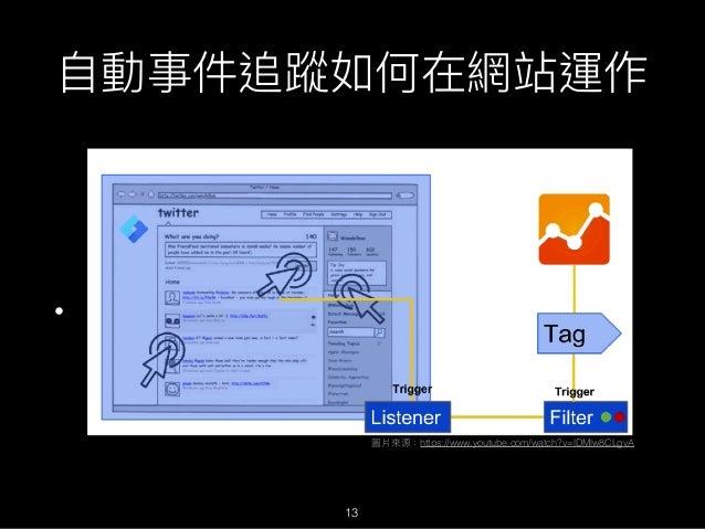 ⾃自動事件追蹤如何在網站運作 • ㄎ 圖片來來源:https://www.youtube.com/watch?v=lDMlw8CLgvA 13