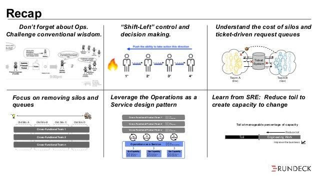Ops Happens:  Improving Incident Response Using DevOps and SRE Practices