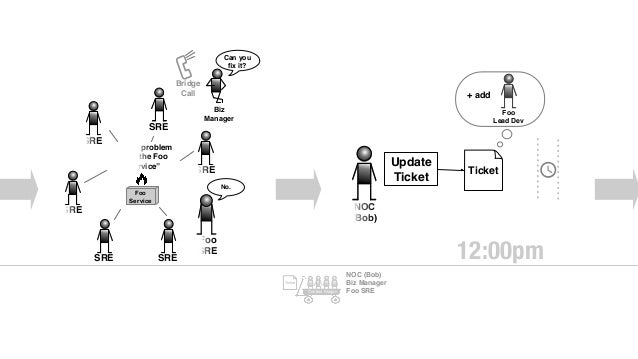 o Dev Foo Lead Dev (Karen) ding! Ignore. App Manager Hey did you see that ticket? Foo Lead Dev (Karen) sigh. I'll take a l...