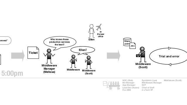 Share point Middleware (Scott) Trial and error .doc NOC (Bob) Biz Manager App Manager Lead Dev (Karen) Foo SRE SysAdmin (L...