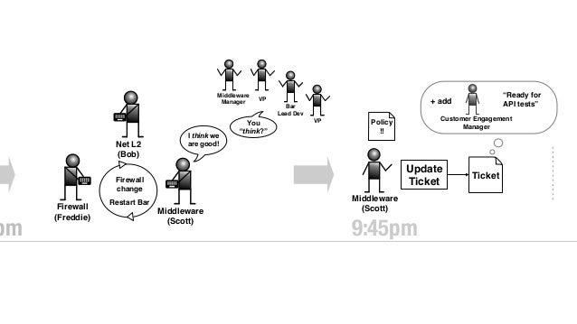 "et gement ""Ready for API tests"" Customer Engagement Manager (Varsha) NOC (Bob) Customer Engagement Manager (Varsha) Update..."