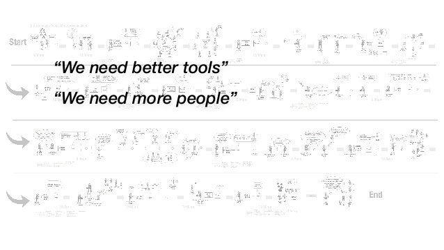 """""""We need better tools"""" """"We need more people"""" """"We need more discipline and attention to detail"""" """"We need more change review..."""