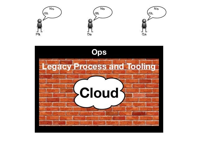 No  difference  No  difference  No  difference  PMO Dev QA  Ops  Legacy Process and Tooling  Cloud