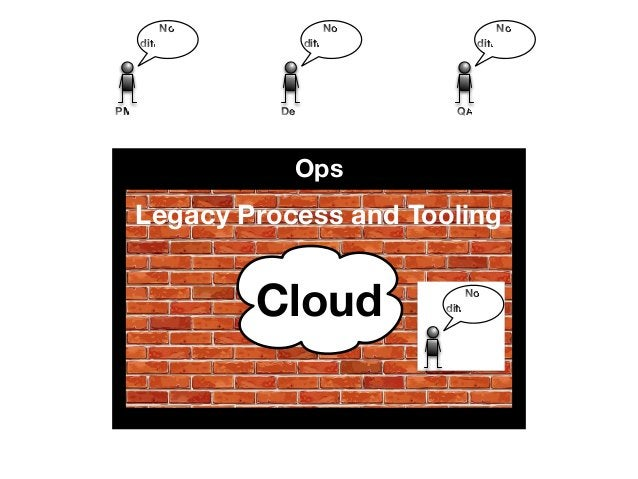 No  difference  No  difference  No  difference  PMO Dev QA  Ops  Legacy Process and Tooling  Cloud  No  difference