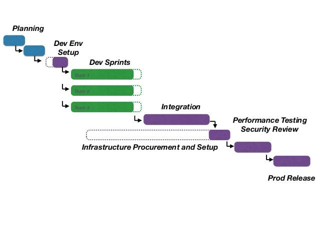 Planning  Dev Sprints  Integration  Infrastructure Procurement and Setup  Performance Testing  Security Review  Prod Relea...