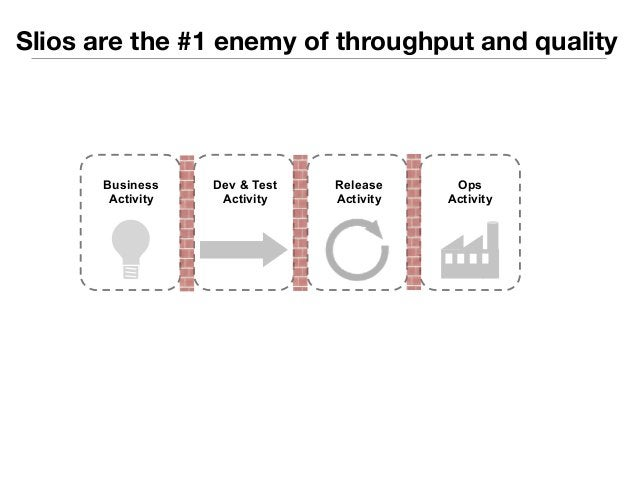 Slios are the #1 enemy of throughput and quality  Dev & Test  Activity  Release  Activity  Ops  Activity  Business  Activi...