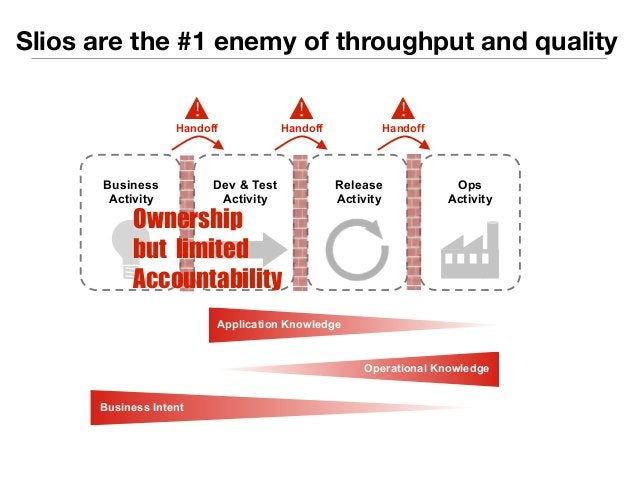 Slios are the #1 enemy of throughput and quality  Handoff  Dev & Test  Activity  Release  Activity  Ops  Activity  Busines...