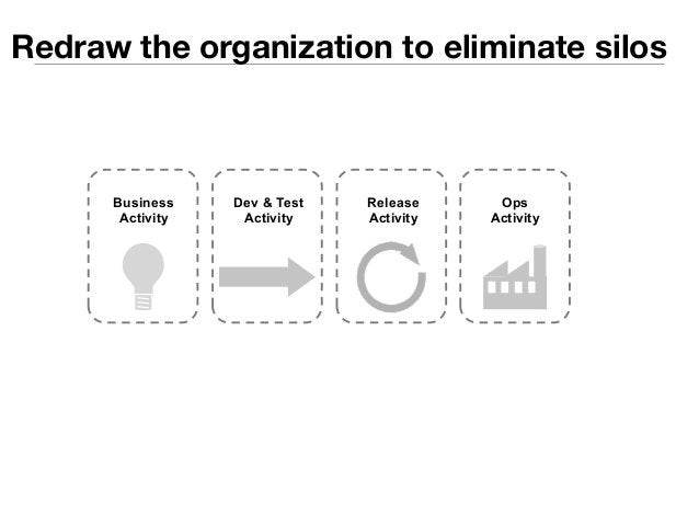 Redraw the organization to eliminate silos  Dev & Test  Activity  Release  Activity  Ops  Activity  Business  Activity