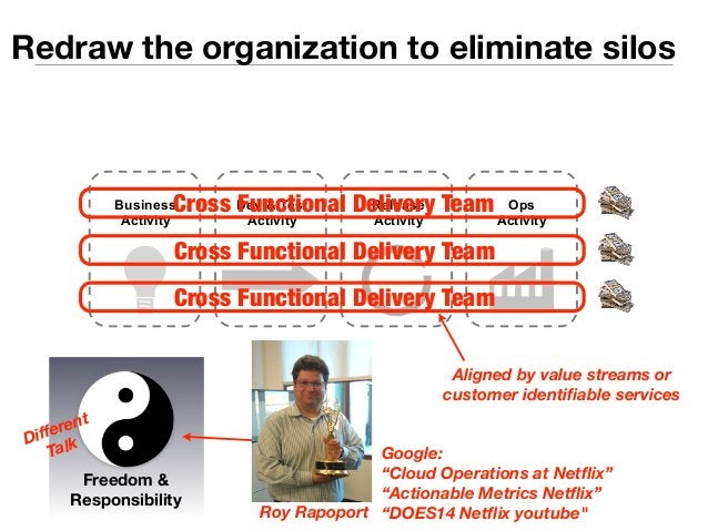 Redraw the organization to eliminate silos  Cross Functional Delivery Team  Dev & Test  Activity  Release  Activity  Ops  ...