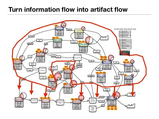 Turn information flow into artifact flow  Customer  Shared Drive  Test  Shared  Drive Prod  Commits  Rollout  Schedule  RE...