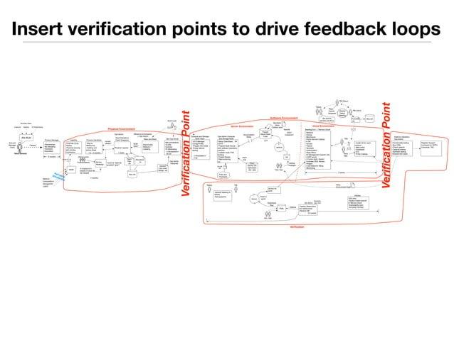 Insert verification points to drive feedback loops  Business Need:  Customer Capactiy AZ Redundancy  Site Build  Value Dem...