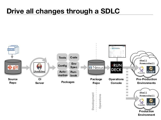 Drive all changes through a SDLC  Tests Code  Source  Repo  Config Env  Spec  Run-book  Auto-mation  CI  Server  Package  ...