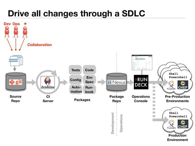 Drive all changes through a SDLC  Code  Dev Ops *  Source  Repo  Config Env  Spec  Run-book  Auto-mation  CI  Server  Pack...