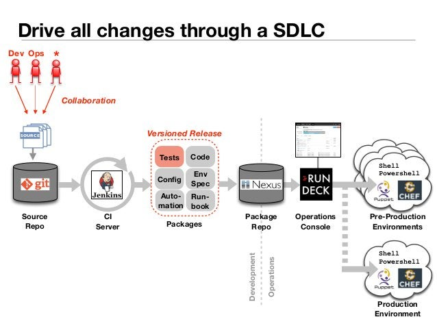 Drive all changes through a SDLC  Versioned Release  Code  Tests  Dev Ops *  Source  Repo  Config Env  Spec  Run-book  Aut...