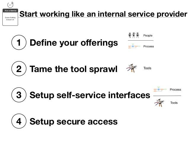 Start working like an internal service provider  pull  X as a Service  Cross-Cutting  Concern X  1 Define your offerings  ...