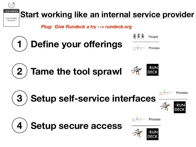 pull  X as a Service  Cross-Cutting  Concern X  Start working like an internal service provider  Plug: Give Rundeck a try ...