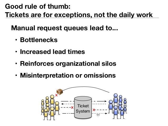 Good rule of thumb:  Tickets are for exceptions, not the daily work  Manual request queues lead to...  • Bottlenecks  • In...
