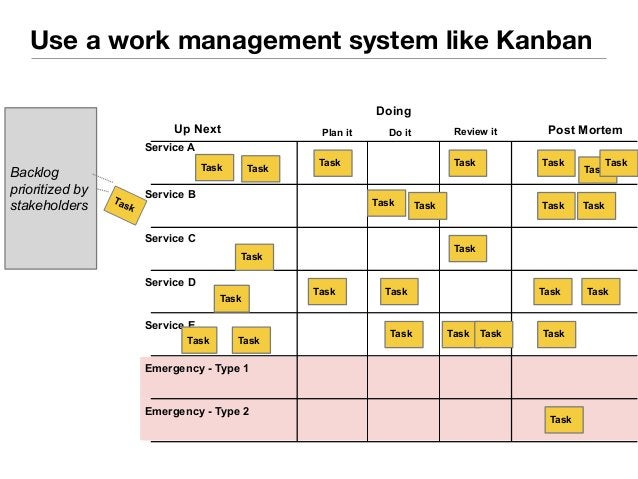 Use a work management system like Kanban  Up Next  Service B  Service C  Service D  Service E  Doing  Plan it Do it Review...