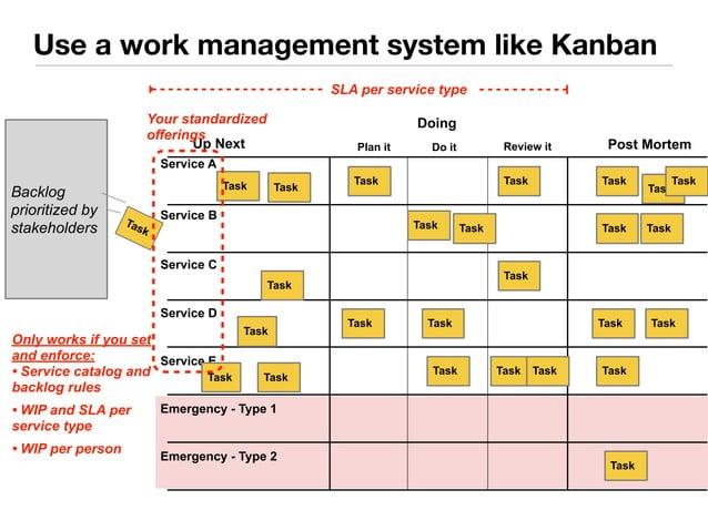Use a work management system like Kanban  Your standardized  offerings  Up Next  Service B  Service C  Service D  Service ...
