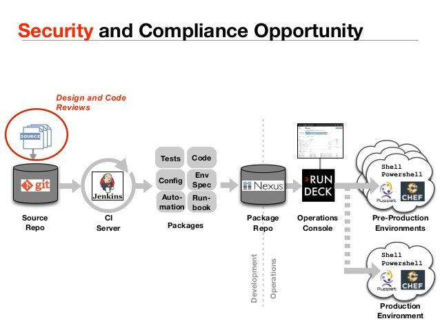 Security and Compliance Opportunity  Tests Code  Source  Repo  Config Env  Spec  Run-book  Auto-mation  CI  Server  Packag...