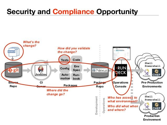 Security and Compliance Opportunity  How did you validate  the change?  Tests Code  Source  Repo  Config Env  Spec  Run-bo...