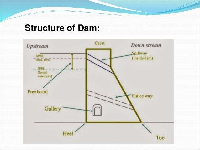 Diagram Of Dam Building : dam safety ~ A.2002-acura-tl-radio.info Haus und Dekorationen