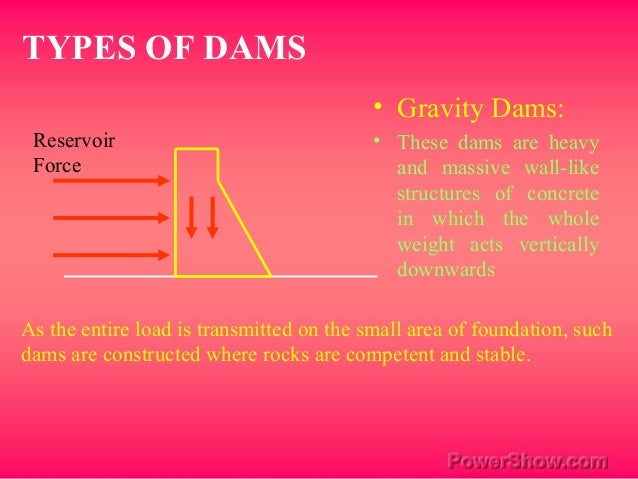 Dams And It S Types