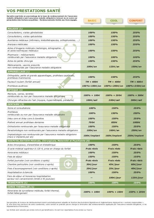 fa2031ef160f6 BASIC COOL CONFORT VOS PRESTATIONS SANTÉ Garantie exprimée en pourcentage  de la base de remboursement de ...