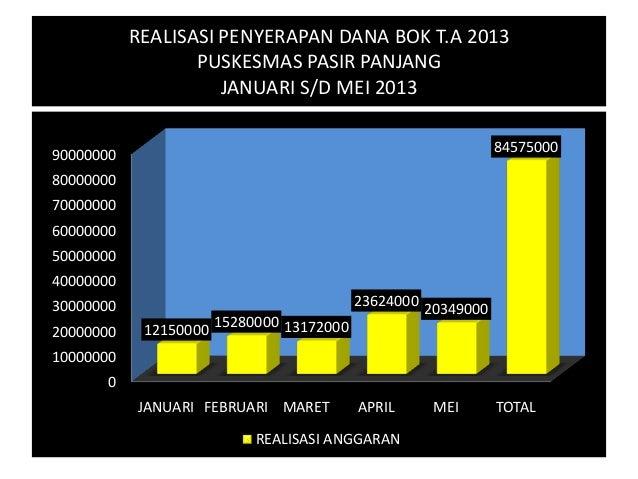 REALISASI PENYERAPAN DANA BOK T.A 2013PUSKESMAS PASIR PANJANGJANUARI S/D MEI 201301000000020000000300000004000000050000000...