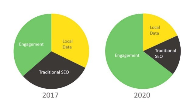 Optimize for Engagement: Future-Proof Your Local Search Rankings Slide 2