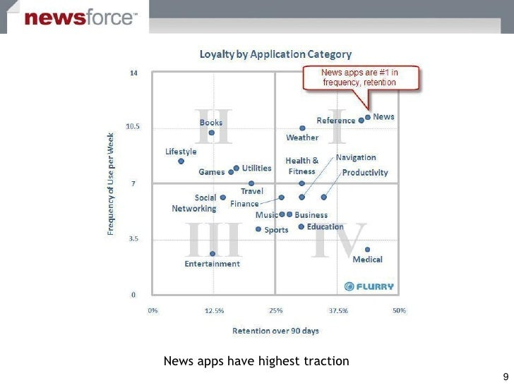 News apps have highest traction                                   9
