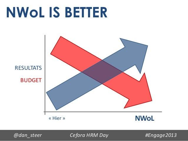 NWoL IS BETTER RESULTATS   BUDGET              « Hier »                    NWoL @dan_steer              Cefora HRM Day    ...