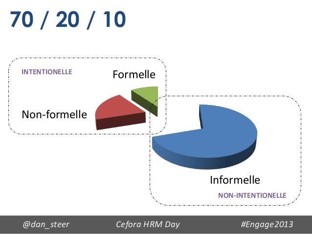 70 / 20 / 10 INTENTIONELLE                 Formelle Non-formelle                                  Informelle              ...