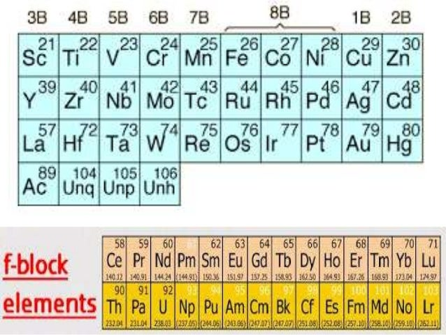 D and f block elements xii latest transition metals 4 position in the position in the periodic table periodic table the dblock urtaz Images