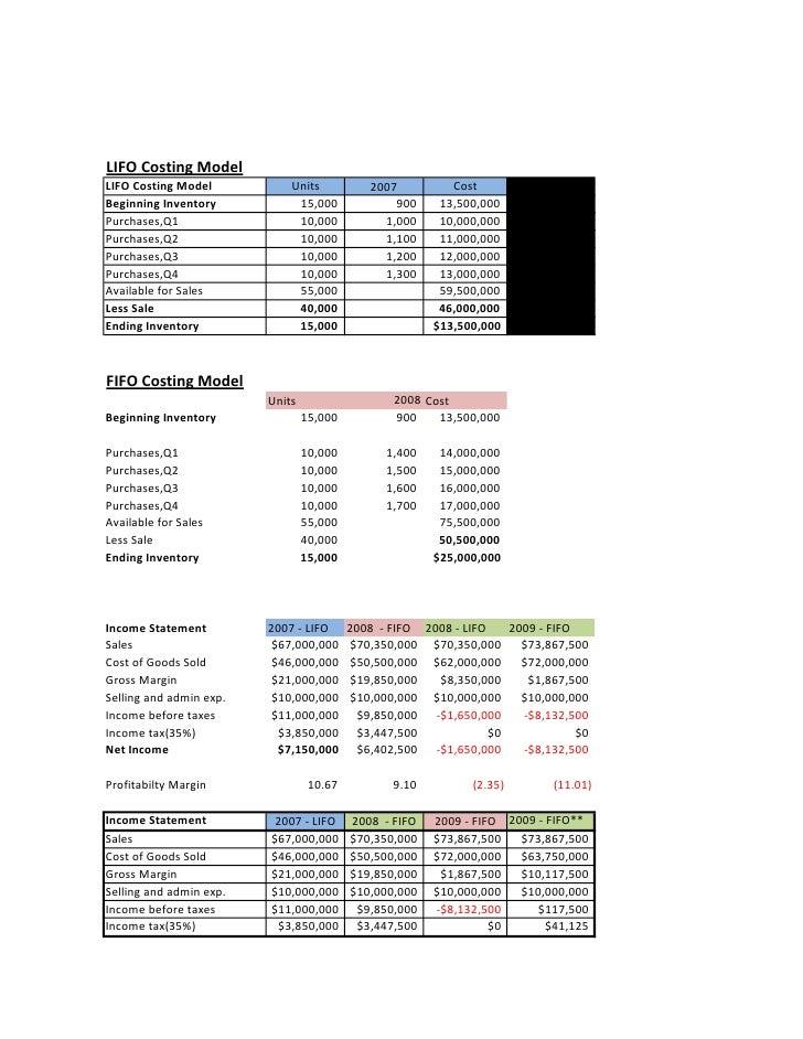 LIFO Costing Model LIFO Costing Model           Units           2007          Cost Beginning Inventory           15,000   ...