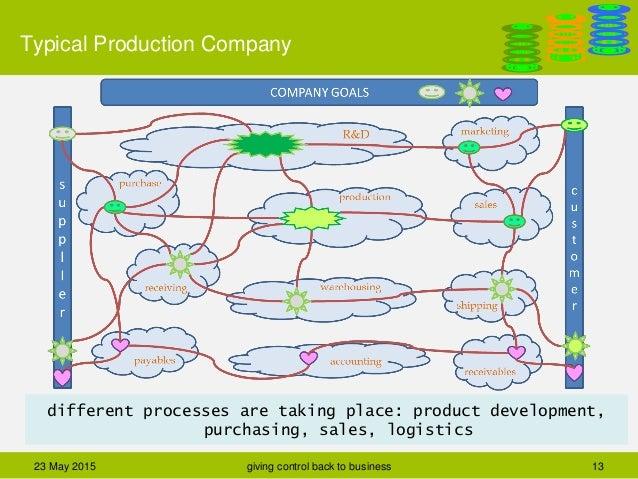 Danga Process Driven Applications