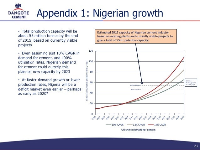 competitive advantage and the dangote group and mtn nigeria Corporate level strategic analysis and choice competitive advantage and our concern here in this survey is the corporate level strategic analysis of dangote.