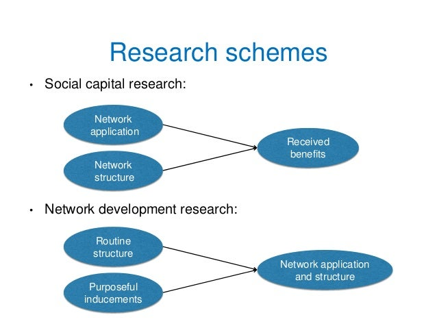 online social network research proposal Social network is a term in new media that refers to an online platform for interaction in these platforms, users create accounts and regulate friends with.