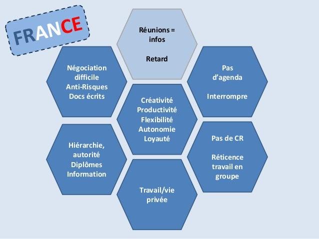 Réunions =                 infos                 RetardNégociation                       Pas  difficile                   ...