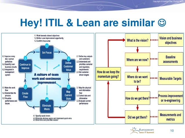 Copyright © Institut Lean France 2012  Hey! ITIL & Lean are similar   10