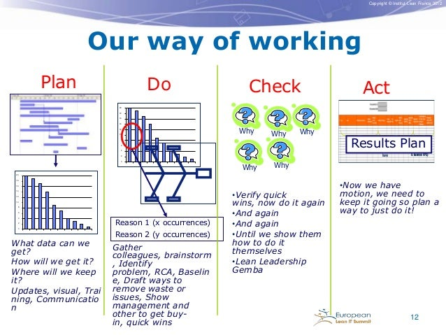 Copyright © Institut Lean France 2012  Our way of working Plan  Do  Check  Act  20 18 16 14 12 10  Why  Why  Why  8  4 2 0...