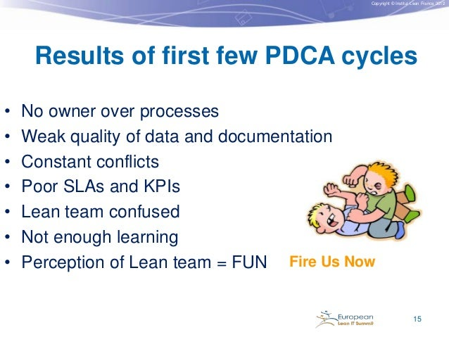 Copyright © Institut Lean France 2012  Results of first few PDCA cycles • • • • • • •  No owner over processes Weak qualit...