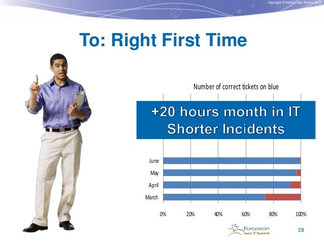 Copyright © Institut Lean France 2012  To: Right First Time Number of correct tickets on blue  Results achieved  June May ...