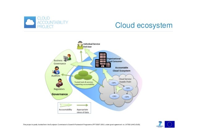 Cloud ecosystem  This project is partly funded from the European Commission's Seventh Framework Programme (FP7/2007-2013) ...