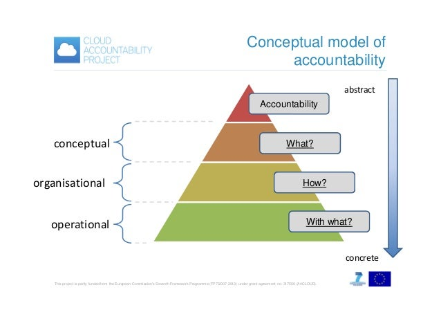Conceptual model of accountability abstract Accountability  conceptual organisational operational  Attributes What?  Pract...
