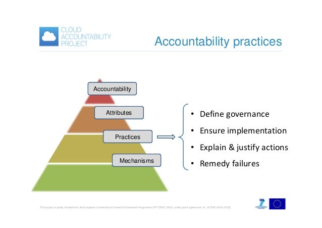 Accountability practices  Accountability  Attributes  Practices  • Define governance • Ensure implementation • Explain & j...
